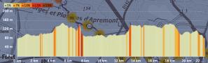 profil de la rando depuis Bois le Roi jusqu'à Fontainebleau.